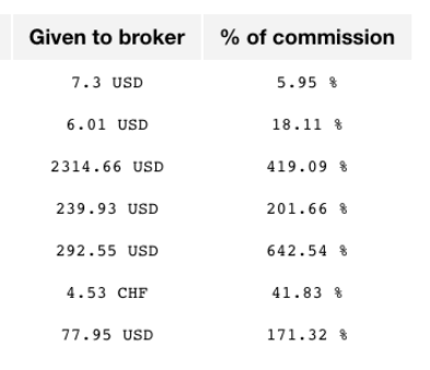 Amount of money brokers are picking from your pocket
