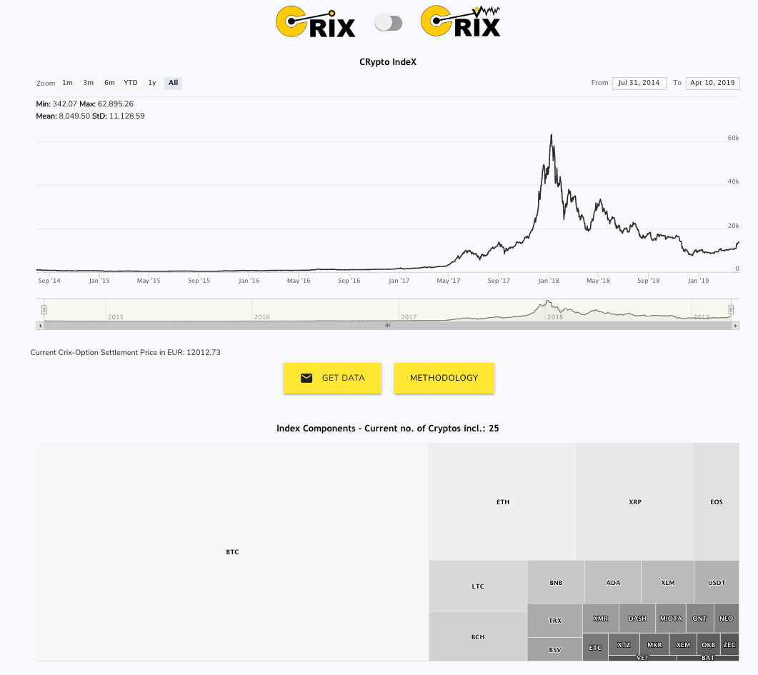 The CRIX Index for crypto-currencies