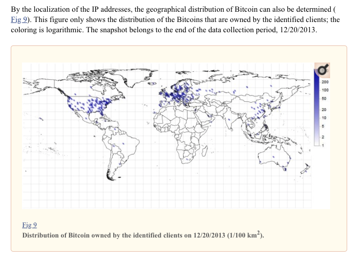 Distribution of Bitcoin owned by the identified client.
